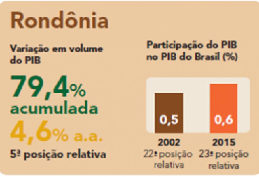 PIB de Rondônia em 2015 é o terceiro maior da...